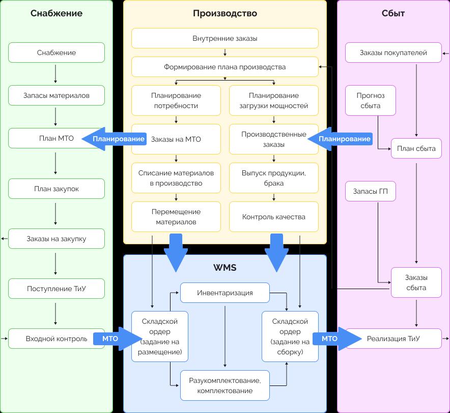 Схема автоматизации производства с 1С: ERP